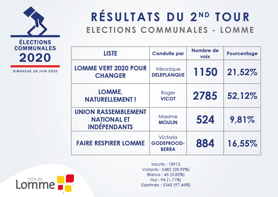 Résultats du 2nd Tour - Election Communale