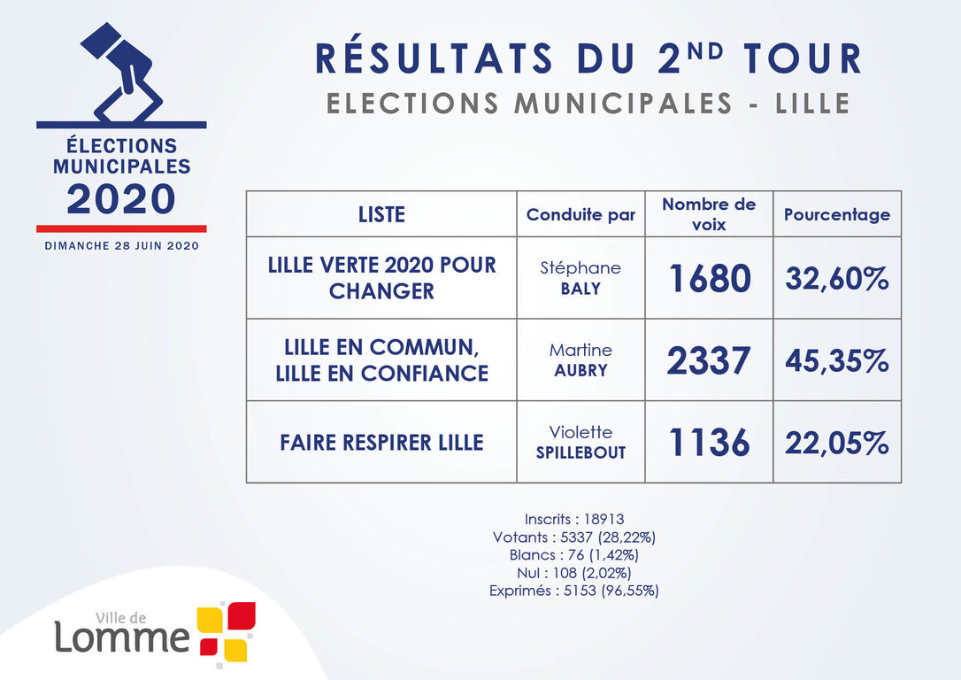 Résultats du 2nd Tour - Election Communale2